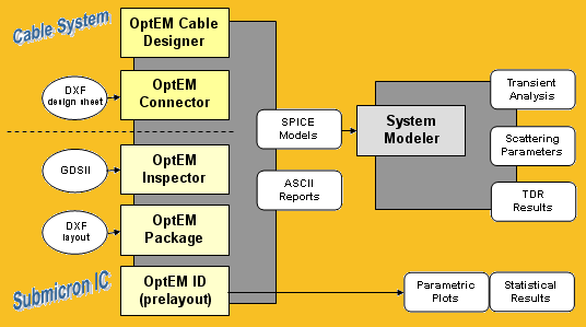 Cable system and submicron IC tools